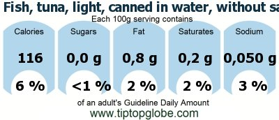 GDA, caloric and nutritional values: Fish, tuna, light, canned in water, without salt, drained solids
