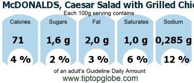 ceasarsallad mcdonalds kalorier