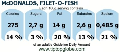 Mcdonalds filet o fish food drinks and meals gda for Mcdonalds fish sandwich nutrition