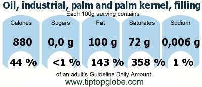 Oil, industrial, palm and palm kernel, filling fat (non