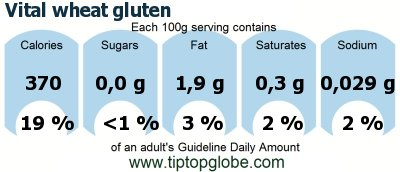 Vital wheat gluten: Food, drinks and meals: GDA, caloric and